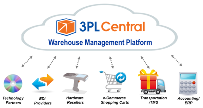 3PL Central Warehouse Management Software